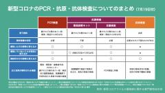 Pcr 検査 抗体 検査 違い